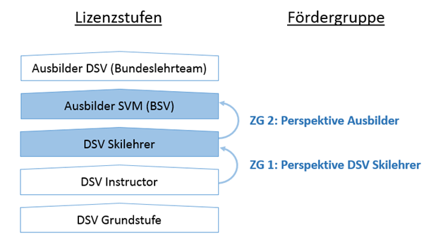 Fördergruppe Struktur
